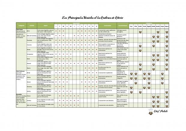 Les principales variétés de pommes de terre